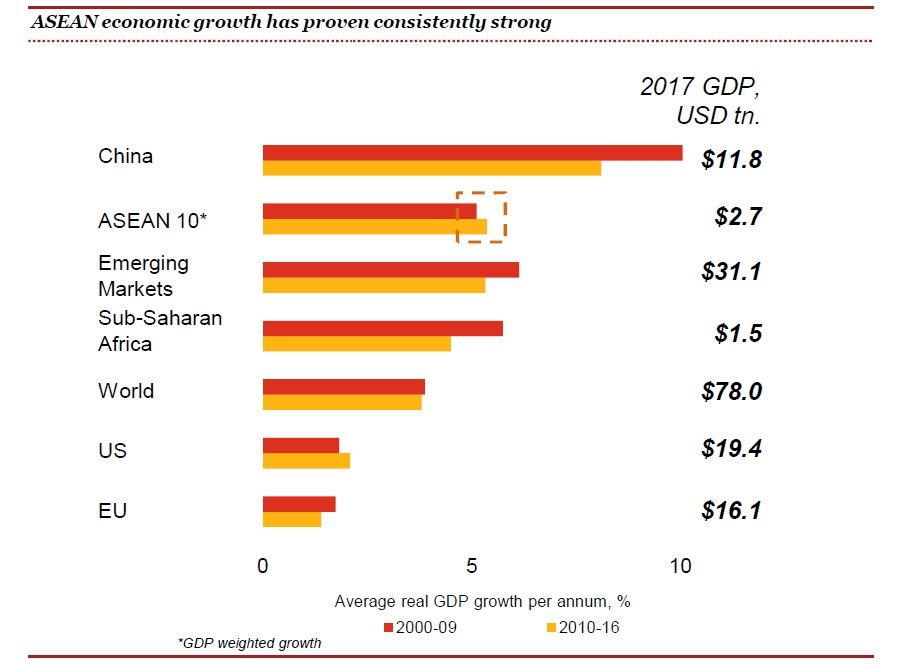 ASEANeconomic growth proven consistently strong