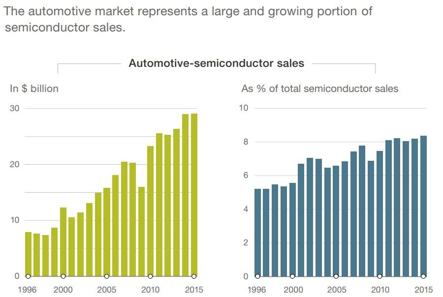 Automotive market semiconductor growth opportunity