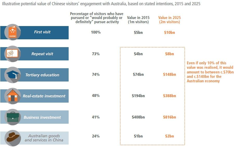 Potential value of Chinese visitors