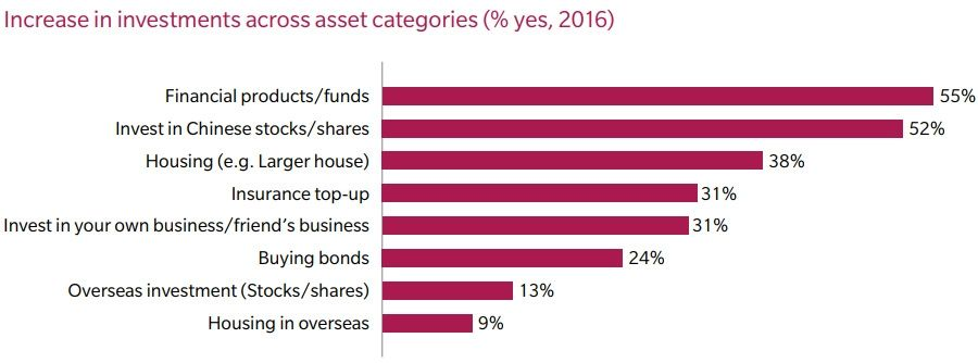 Increase in investments across asset categories