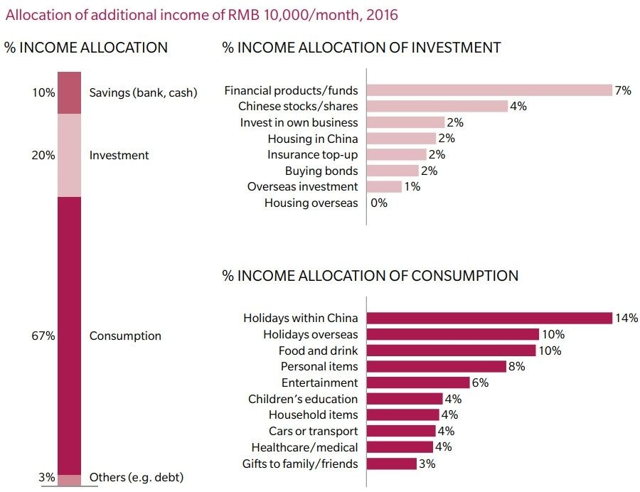Allocation of additional income