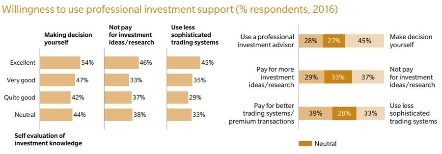 Willingness to turn to investment professionals