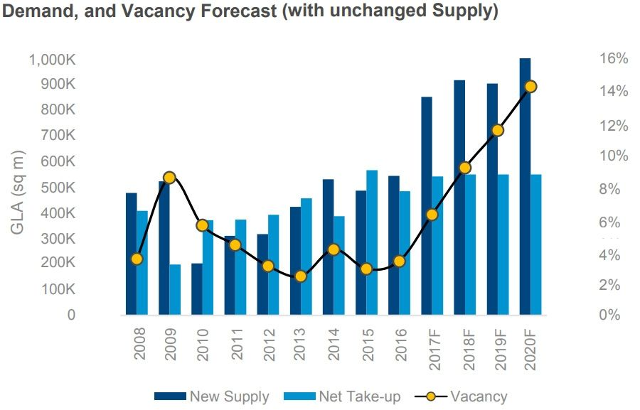 Demand, and Vacancy Forecast