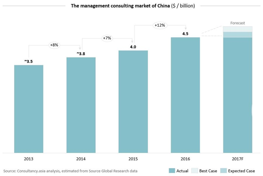 The management consulting market for China