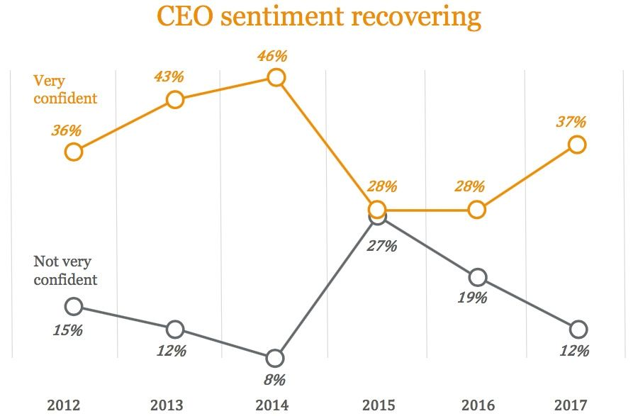 CEO sentiment recovering