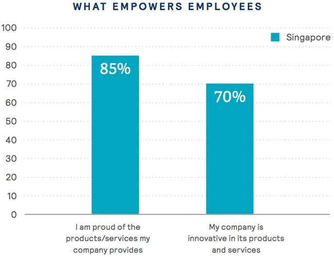 What empowers employees