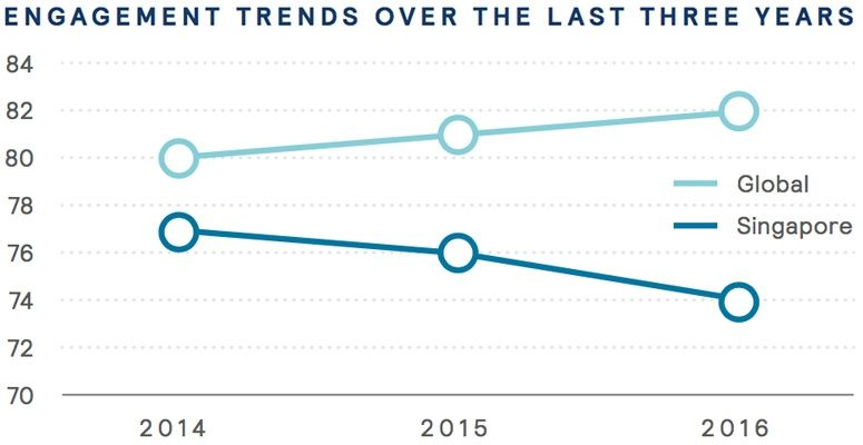 Engagement trends over the last three years