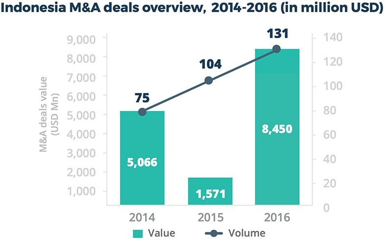 Indonesia M&A deals overview 2014-2016