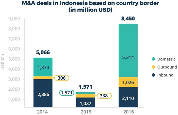 M&A deals in Indonesia based on country border