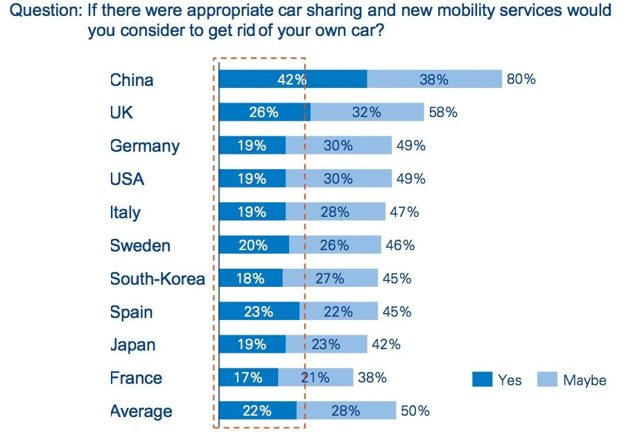 Mapping of key car-sharing players in China