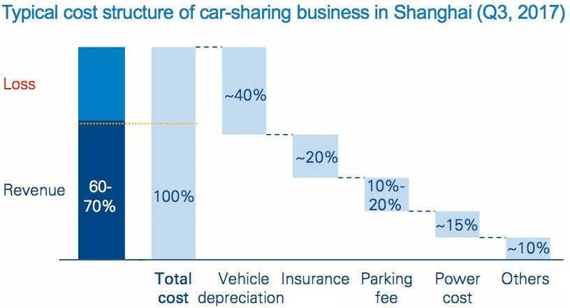 Typical cost structure of car-sharing business in Shanghai
