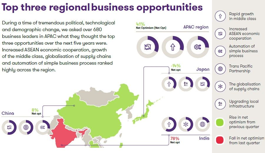 Regional APAC optimism