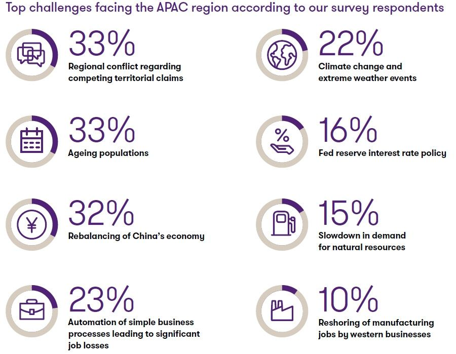 Top challenges for APAC