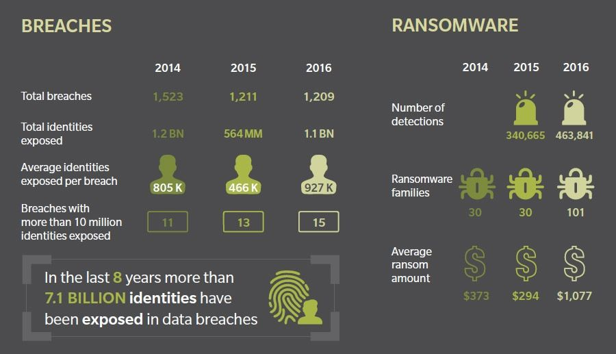 Breaches and ransomware