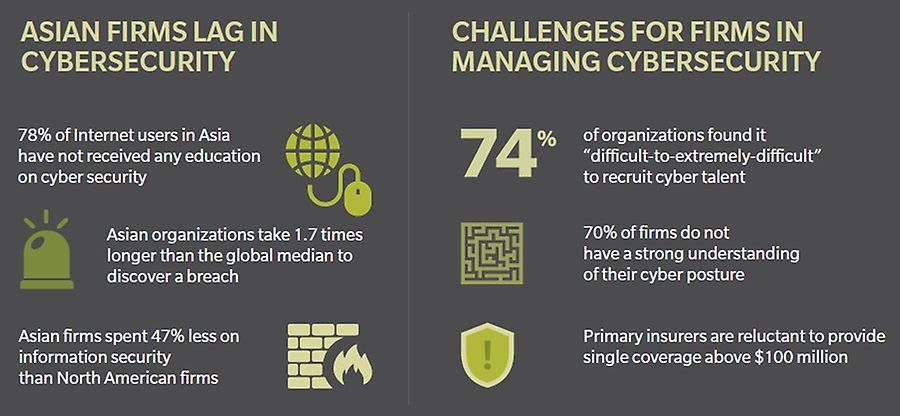 Asian firms lag in cybersecurity and challenges for firms in managing cyber security