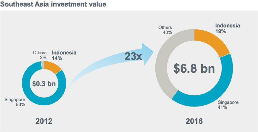 Southeast Asia Investment Value