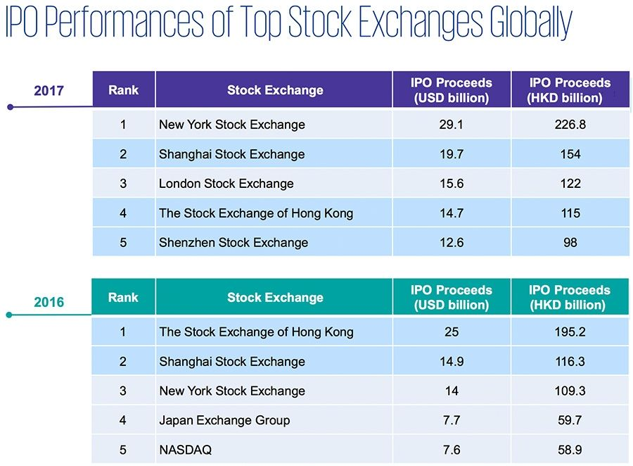 IPO Performances of Top Stock Exchanges Globally