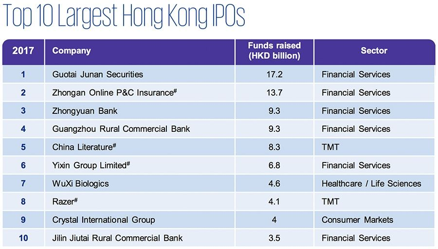 Top 10 Largest Hong Kong IPOs