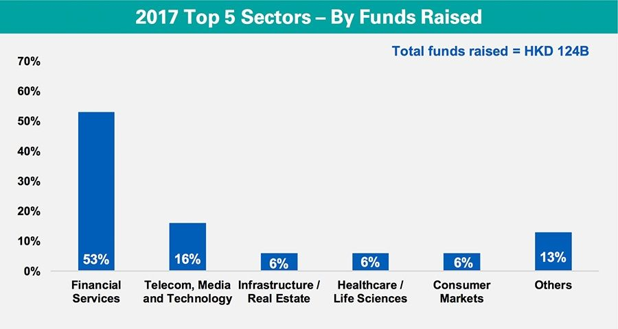 Top 5 Sectors – By Funds Raised