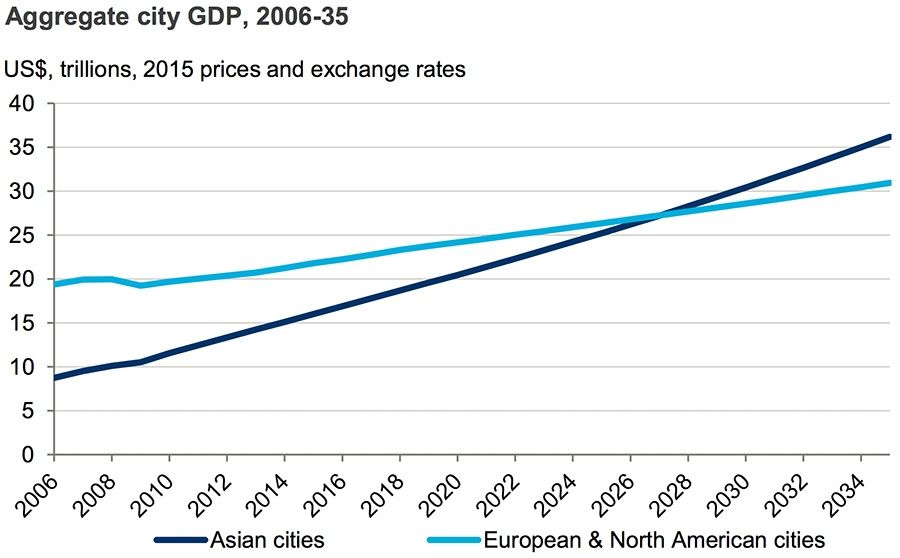 Aggregate city GDP, 2006-35