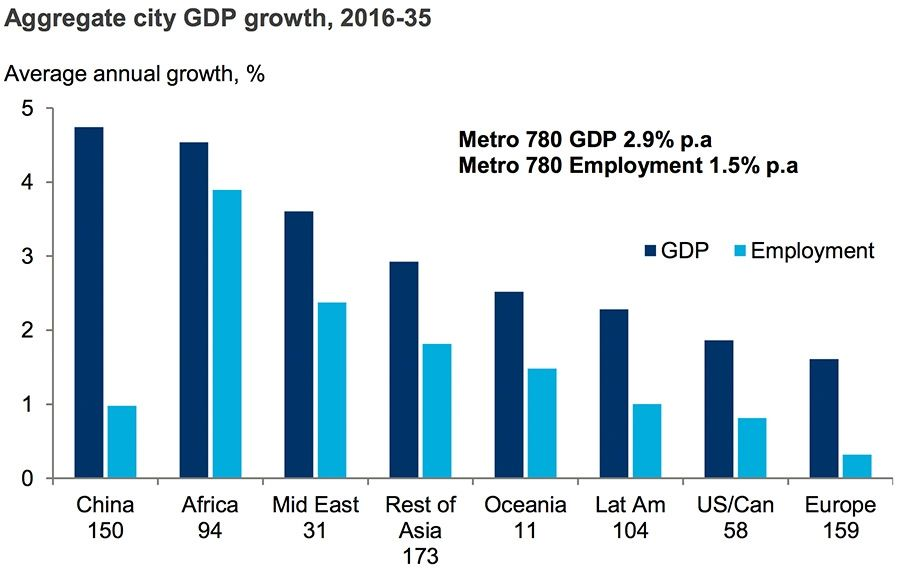 GDP growth per city in 2035