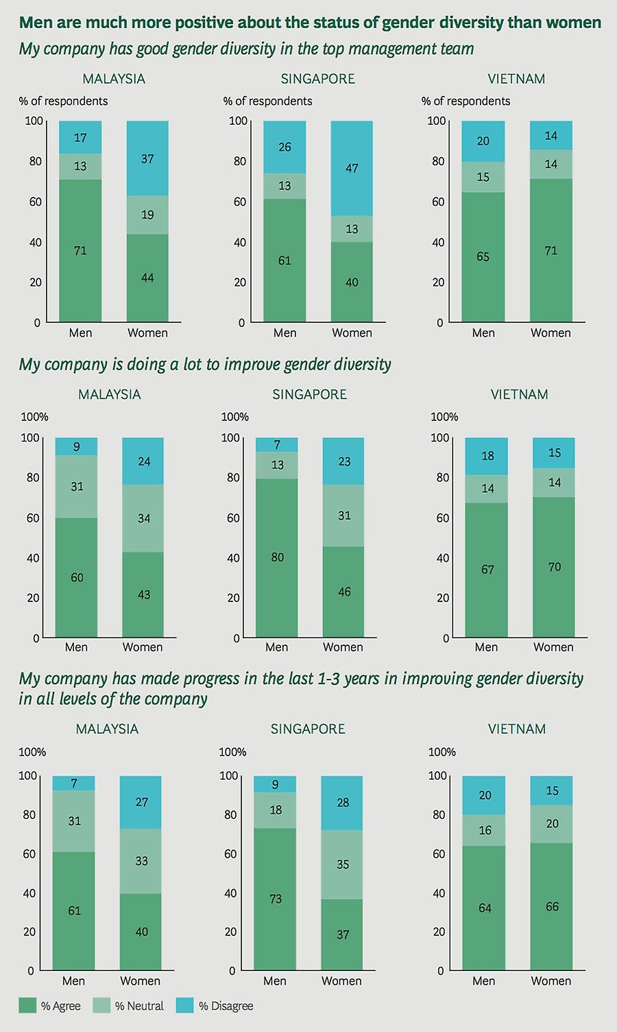 Men are much more positive about the status of gender diversity than women