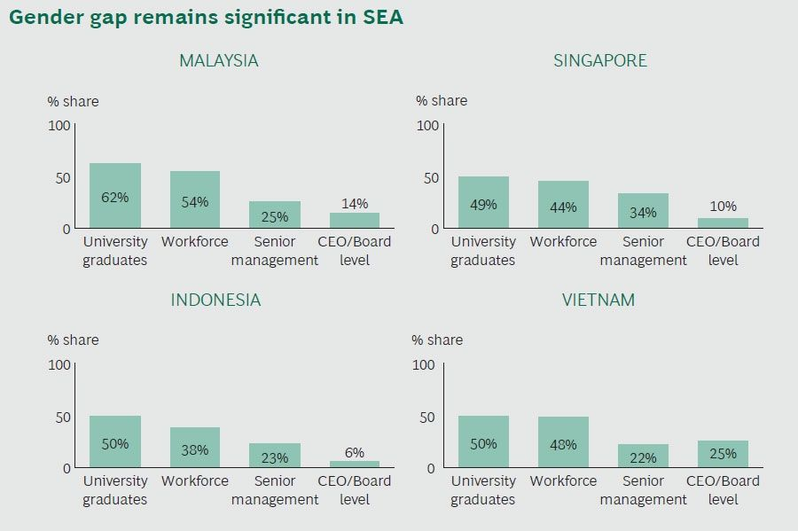 Gender gap remains significant in SEA