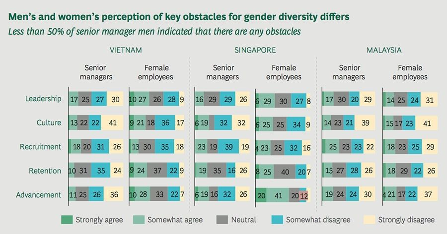 Mens and womens perception of key obstacles for gender diversity differs
