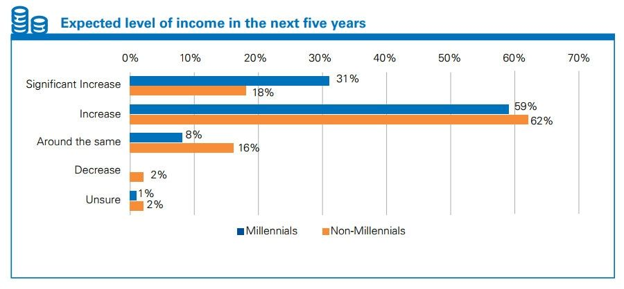 Expected level of income in the next five years