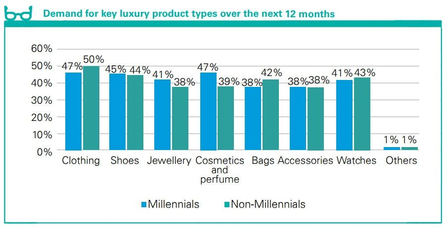 Demand for key luxury product types over the next 12 months