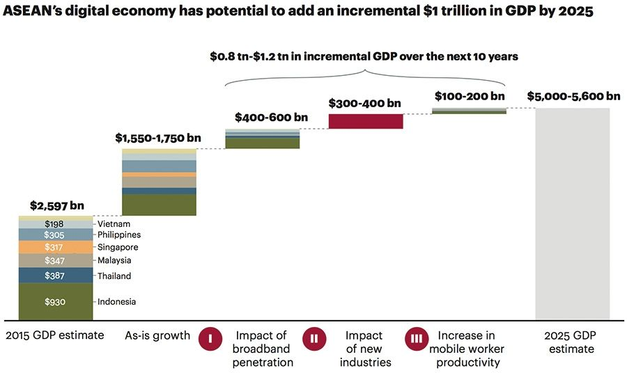 ASEAN's digital economy has potential to add an incremental $1 trillion in GDP by 2025
