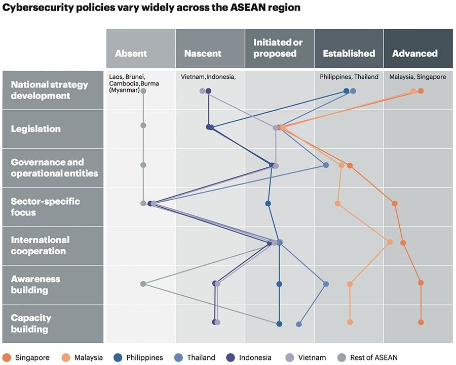 Cybersecurity policies vary widely across the ASEAN region