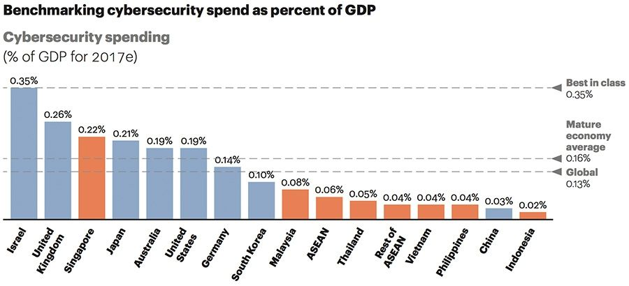 Benchmarking cybersecurity spend as percent of GDP