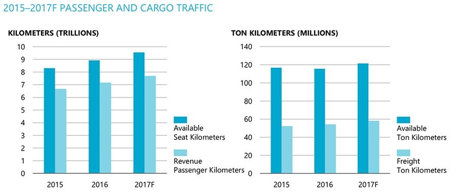 Passenger and cargo traffic
