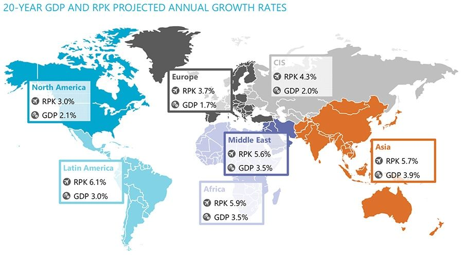 20-year GDP and RPK growth rates