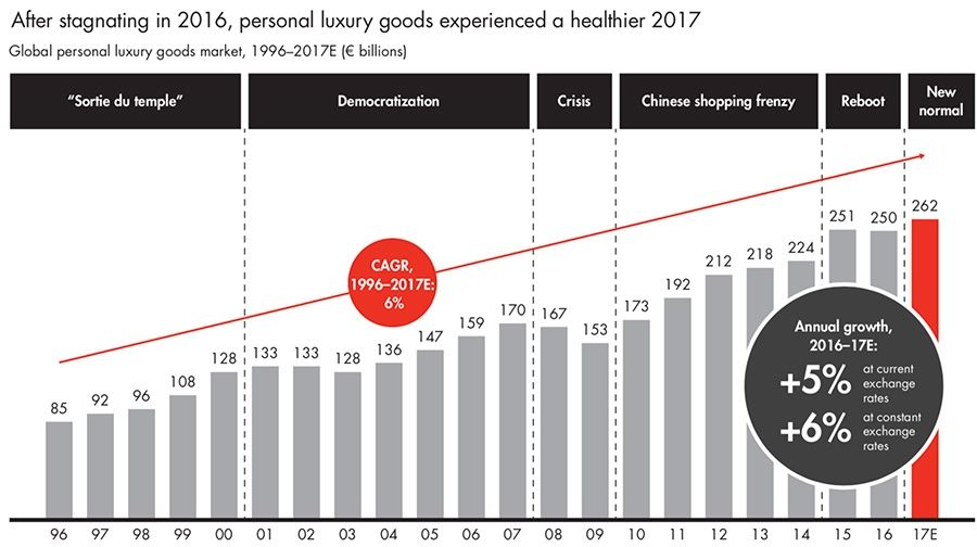 After stagnating in 2016, personal luxury goods experienced a healthier 2017