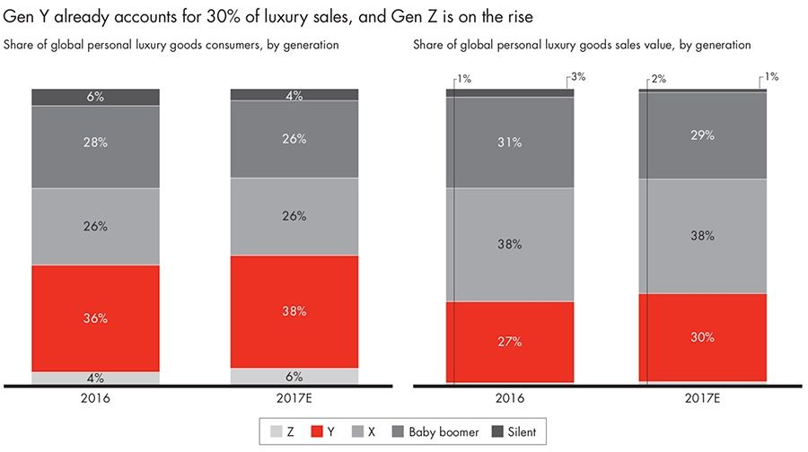 Gen Y already accounts for 30% of luxury sales