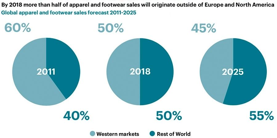 By 2018 more than half of apparel and footwear sales will originate outside of Europe and North America