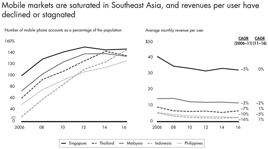 Mobile markets are saturated in Southeast Asia