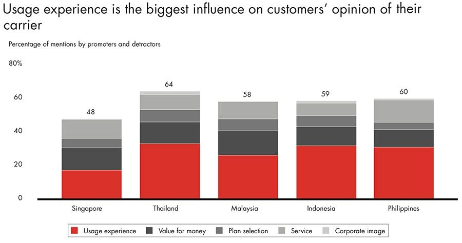 Usage experience is the biggest influence on customers