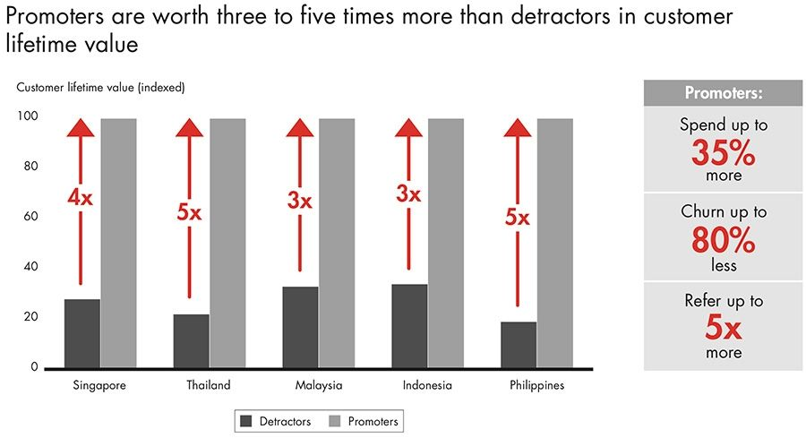 Promoters are worth three to five times more than detractors