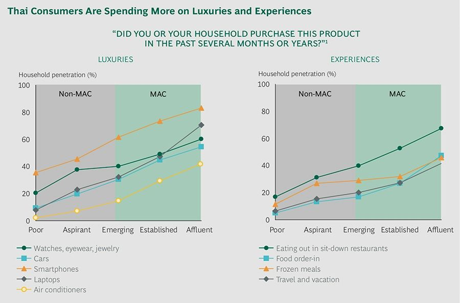 Thai Consumers Are Spending More on Luxuries and Experiences