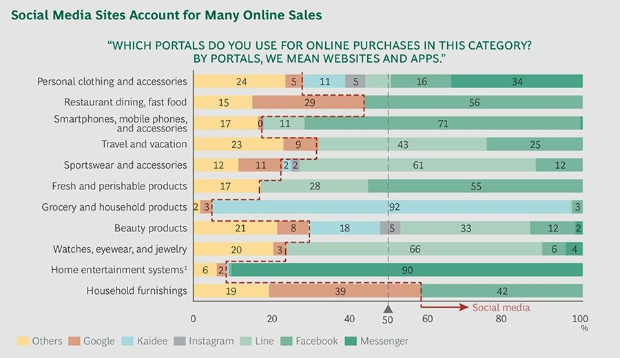 Social Media Sites Account for Many Online Sales