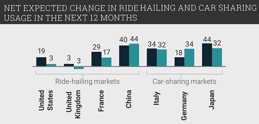 Net expected change in ride hailing and car sharing usage
