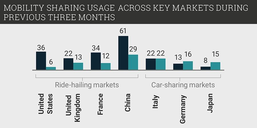 Mobility sharing usage across key markets