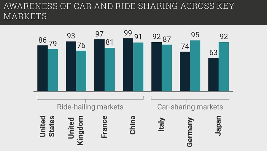 Awareness of car and ride sharing across key markets