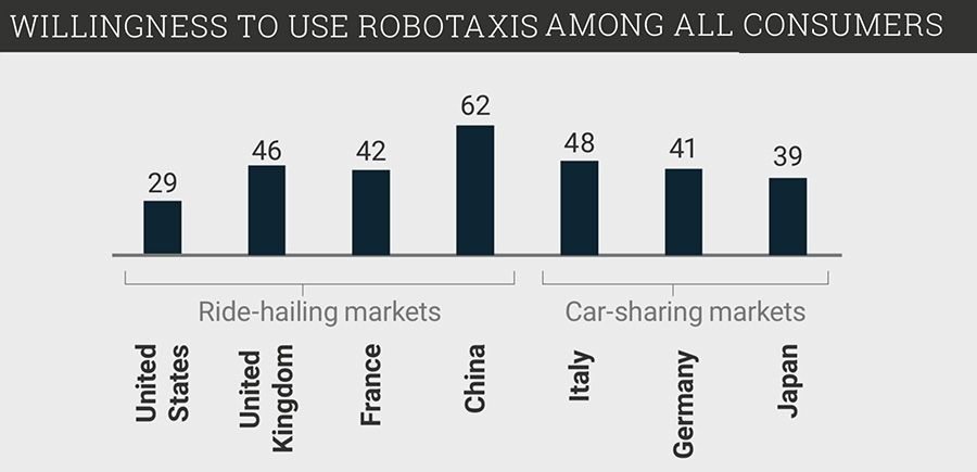 Willingness to use robotaxis among all consumers