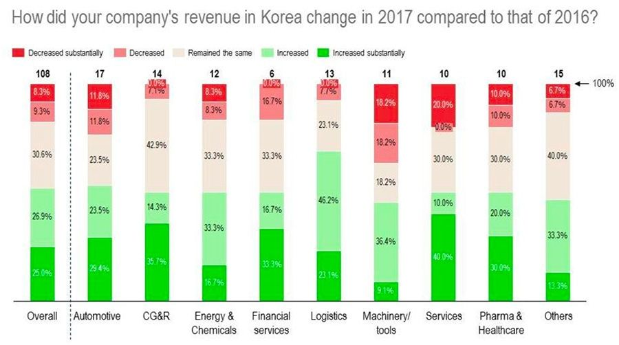 Company revenue change for 2017