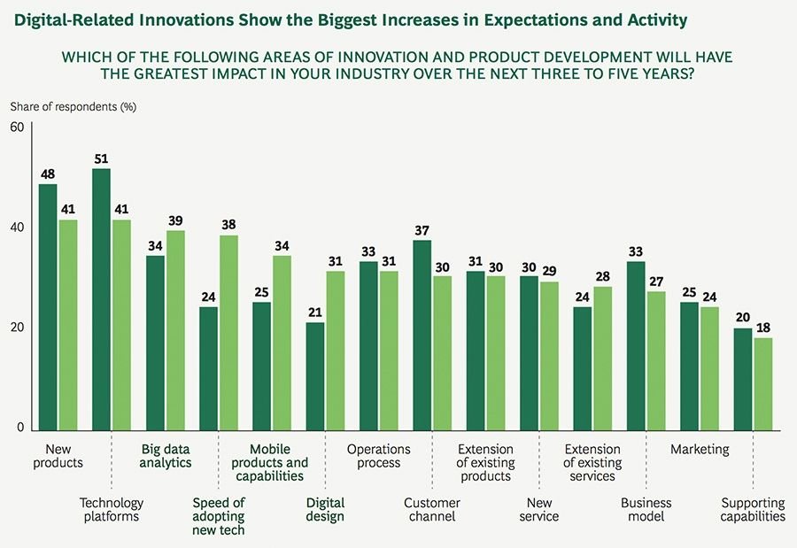 Digital-Related Innovations Show the Biggest Increases in Expectations and Activity