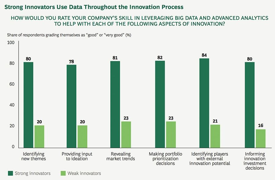 Strong Innovators use Data throughout the Innovation Process